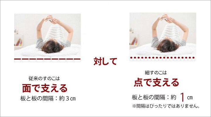 従来のすのこは面で体を支えますが、繊細すのこは点で体を支えます